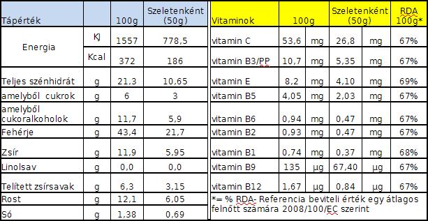 Prodimed Karamellás ropogtatós szelet adatok